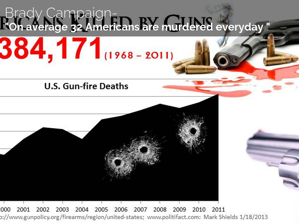 Gun control - Teen Vogue