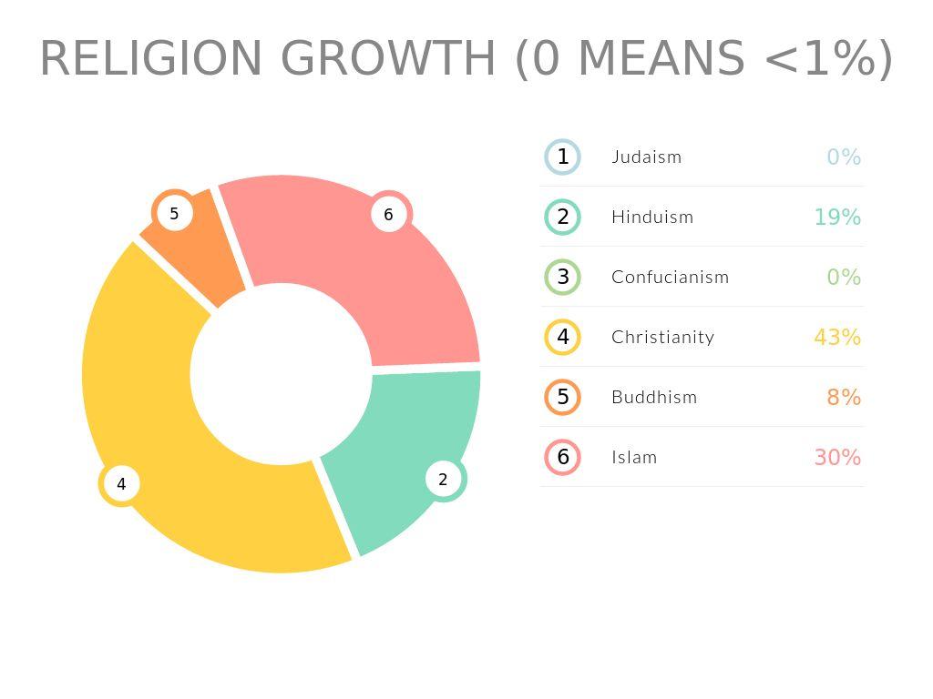 Ap World Religion ProjectMarleena Garris By Marleena - Which religion has most followers
