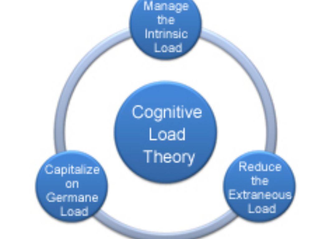 Cognitive Load By Chris Tonnis