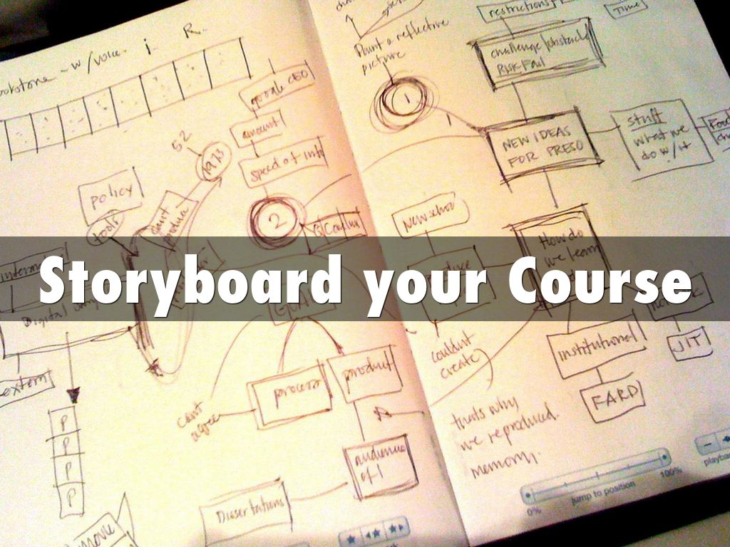 Storyboard your Course: Final CLT Workshop SP16