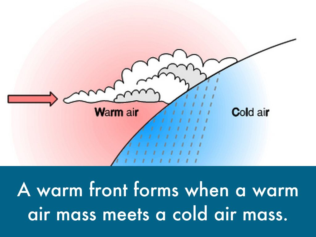 warm air mass Cold front a cold front is a boundary where a cold air mass is replacing a warm air mass blue triangles point in the direction of movement.