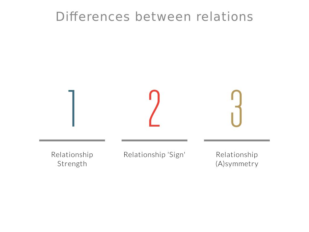 Difference between strong tie and weak relationships dating. how dating has changed over the past 10 years.