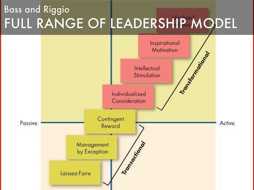 full range of leadership model management essay