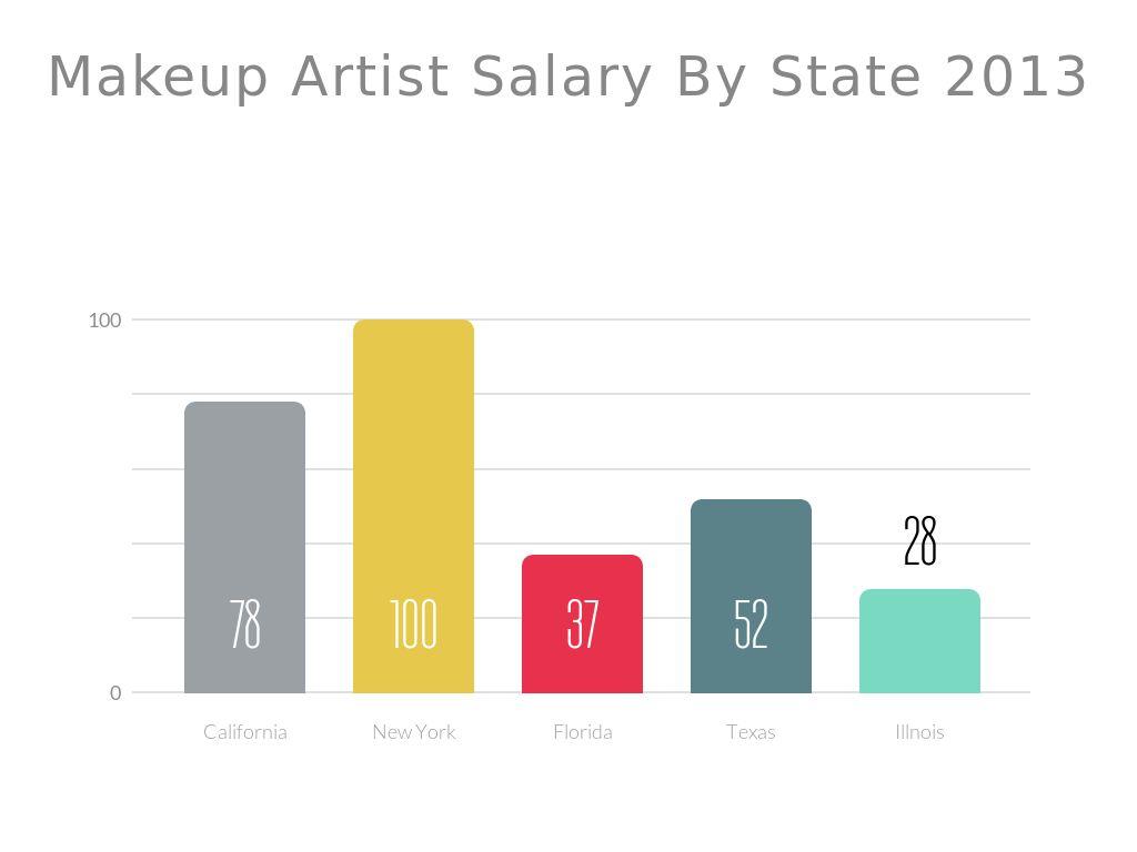 Makeup artist annual salary