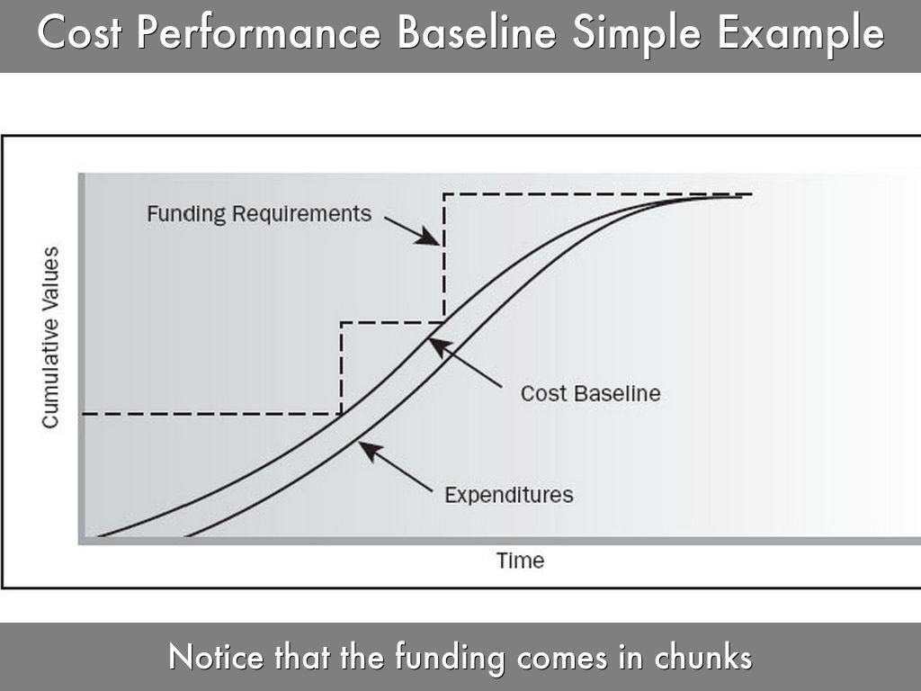 understanding cost management