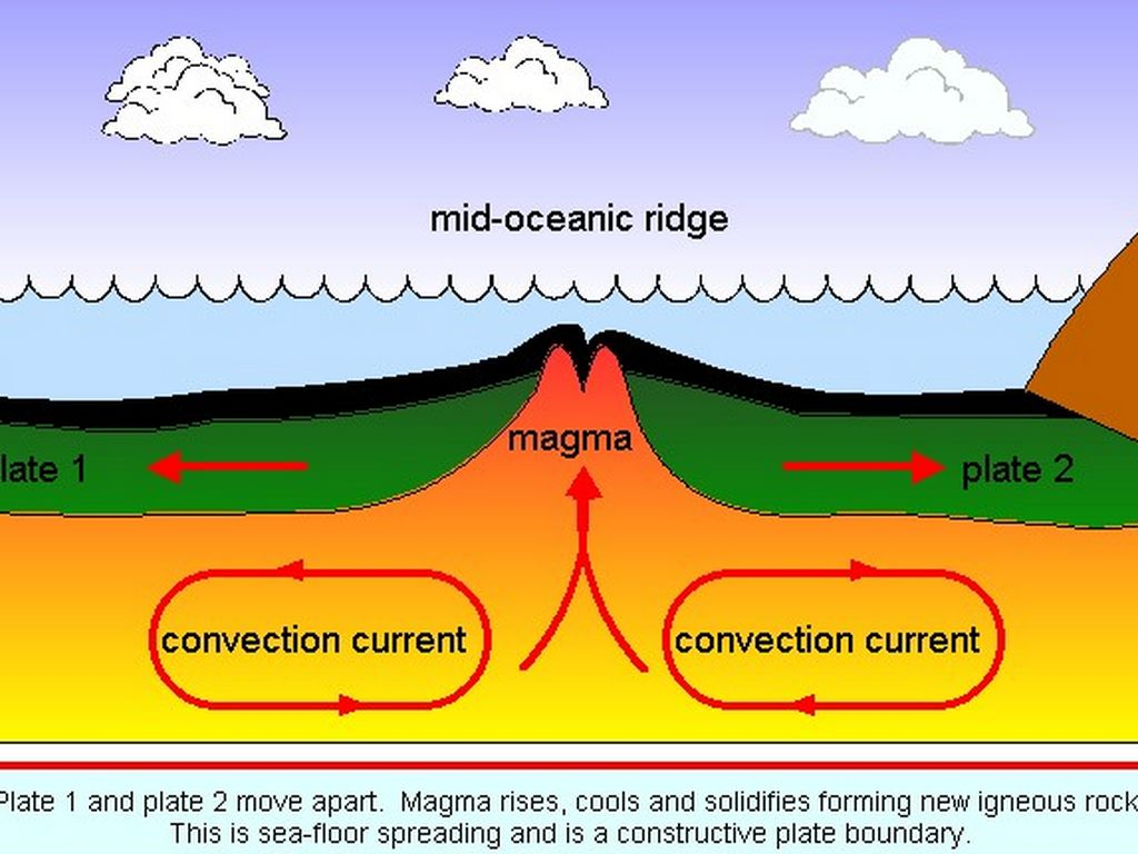 mountains volcano and mid ocean ridges Mid ocean ridge great mountain chain introduction the mid ocean ridge is a mountain range on the floor of the world's oceans rift valleys in the center of the mountain range runs down its spine it sometimes reaches 3,128 (1000 m) above the seafloor.