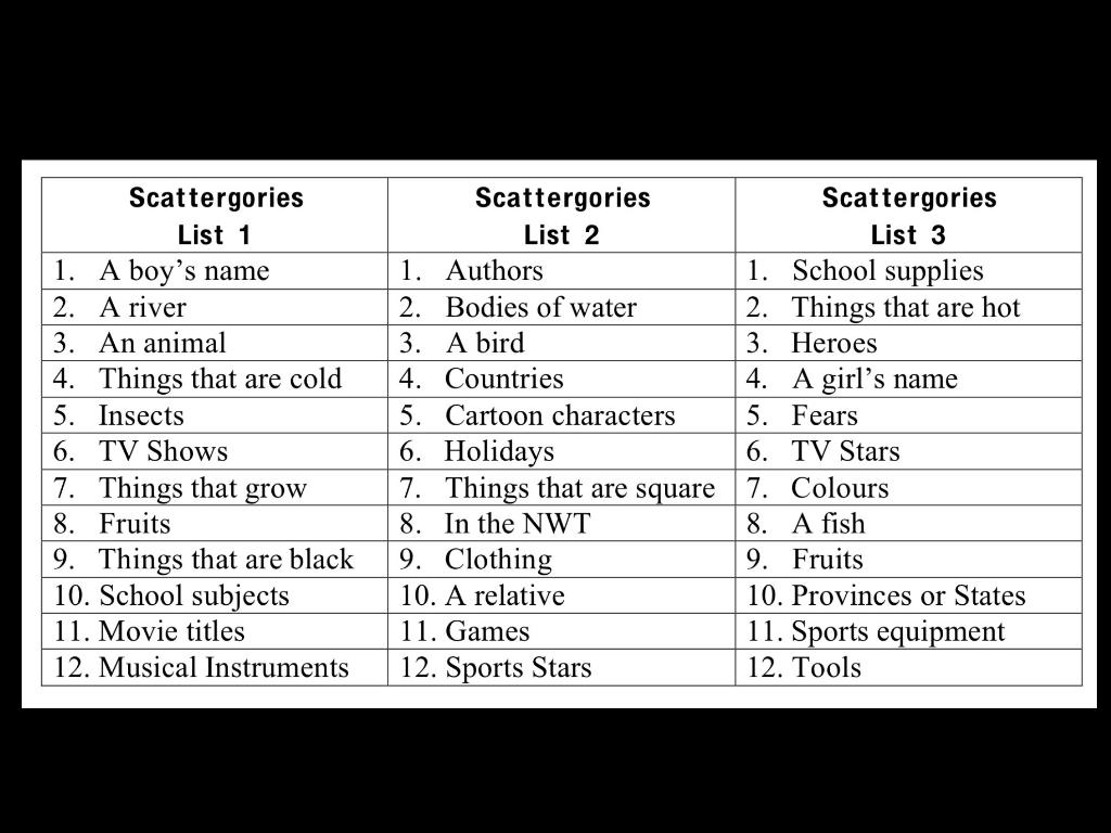 image relating to Scattergories Lists 1 12 Printable called Nouns and Pronouns Azar through A Faulkner