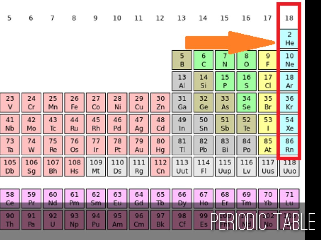Inert gas periodic table choice image periodic table images rare gases periodic table image collections periodic table images noble gases by min hong kim periodic gamestrikefo Choice Image