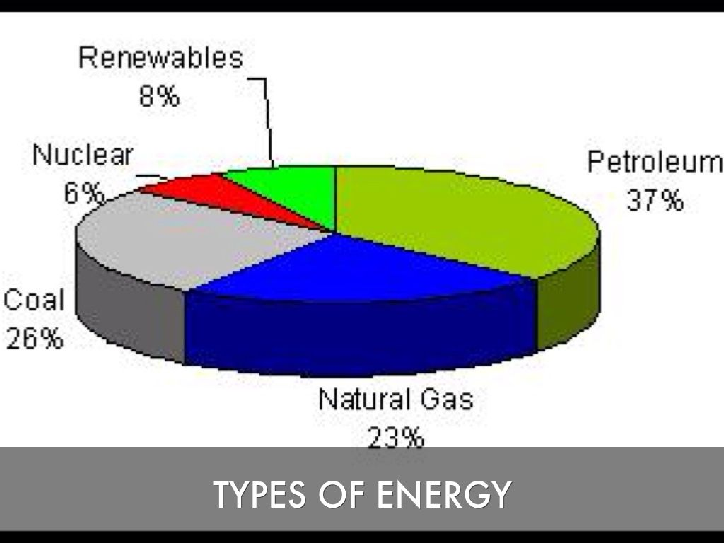 nuclear vs petroleum energy Coal and gas are far more harmful than nuclear power we assume that the projected nuclear energy is canceled and replaced entirely by energy.