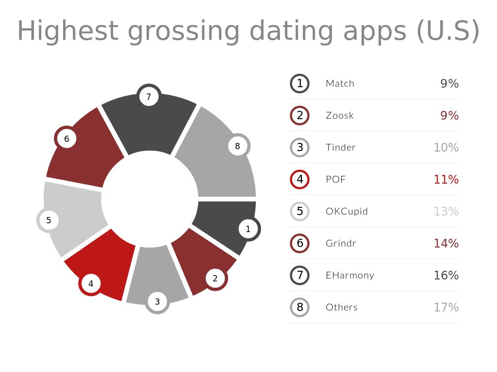 Dating App Marketing top dating apps (grossing)