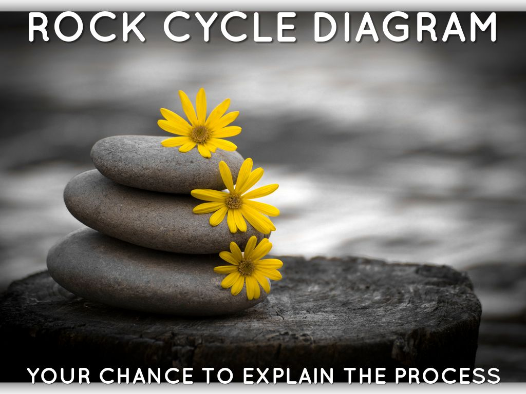 Rock cycle diagram rubric info by sara hunt slide notes ccuart Image collections