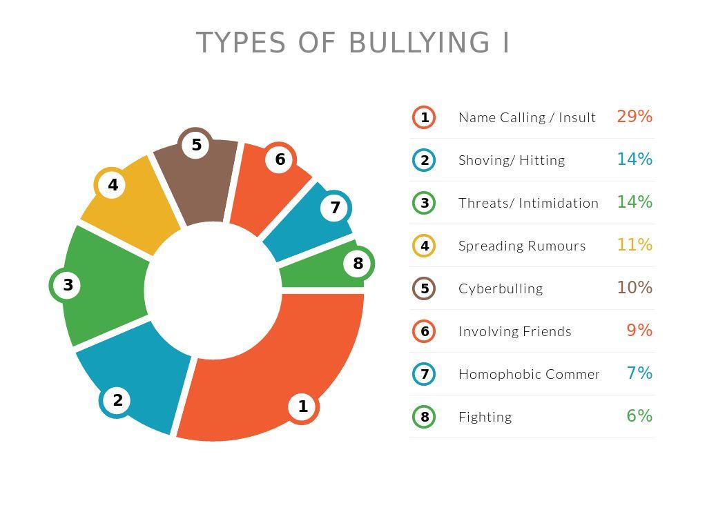 Bullying By Christinetay05025