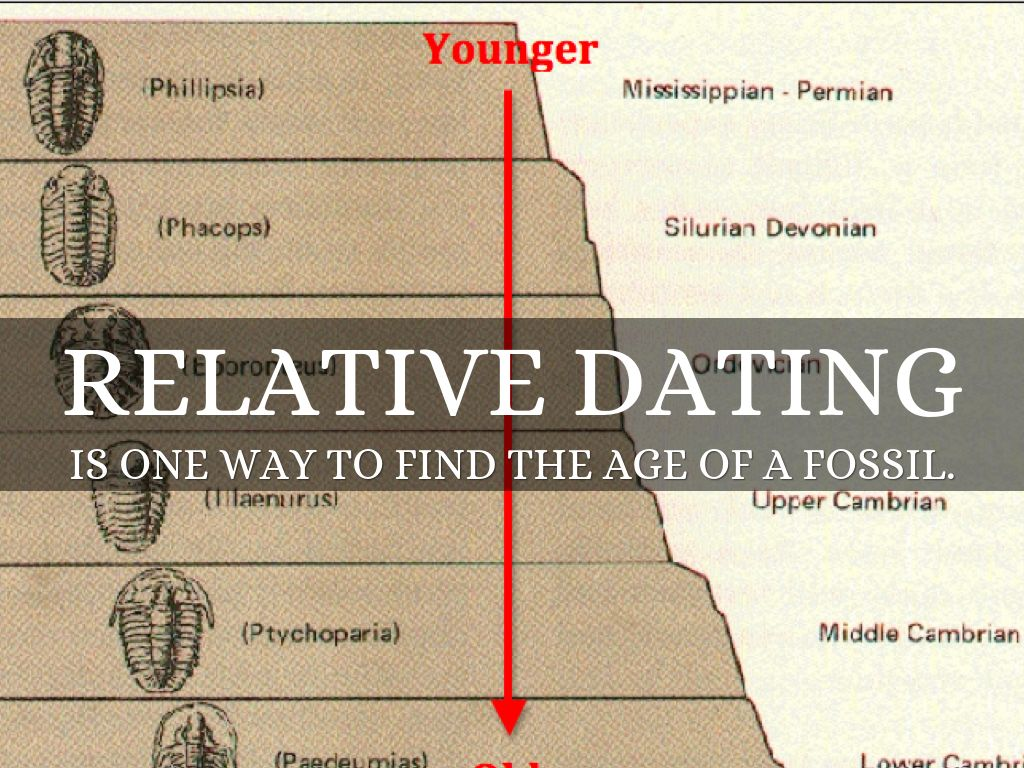 relative dating facts
