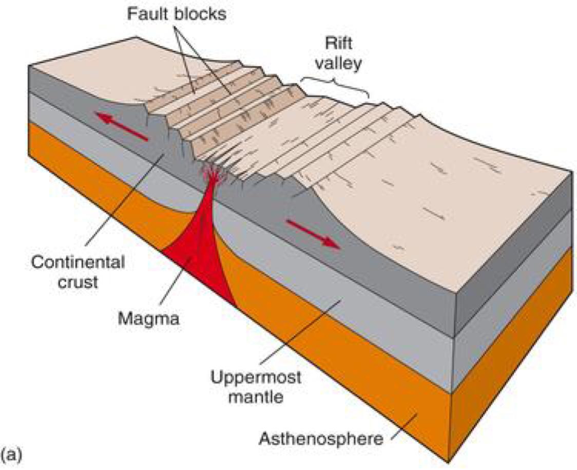 Ocean Rift Diagram Experts Of Wiring 99 Zx7r Plate Tectonics By Brianna Wildroudt Rh Haikudeck Com Valley Iceland