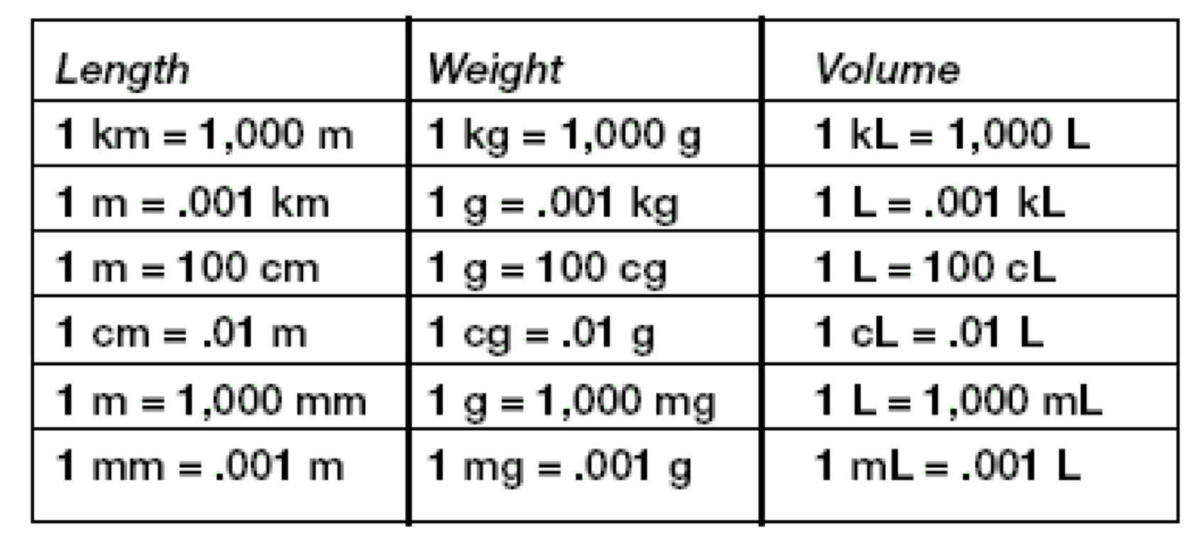 Metric system conversion charts
