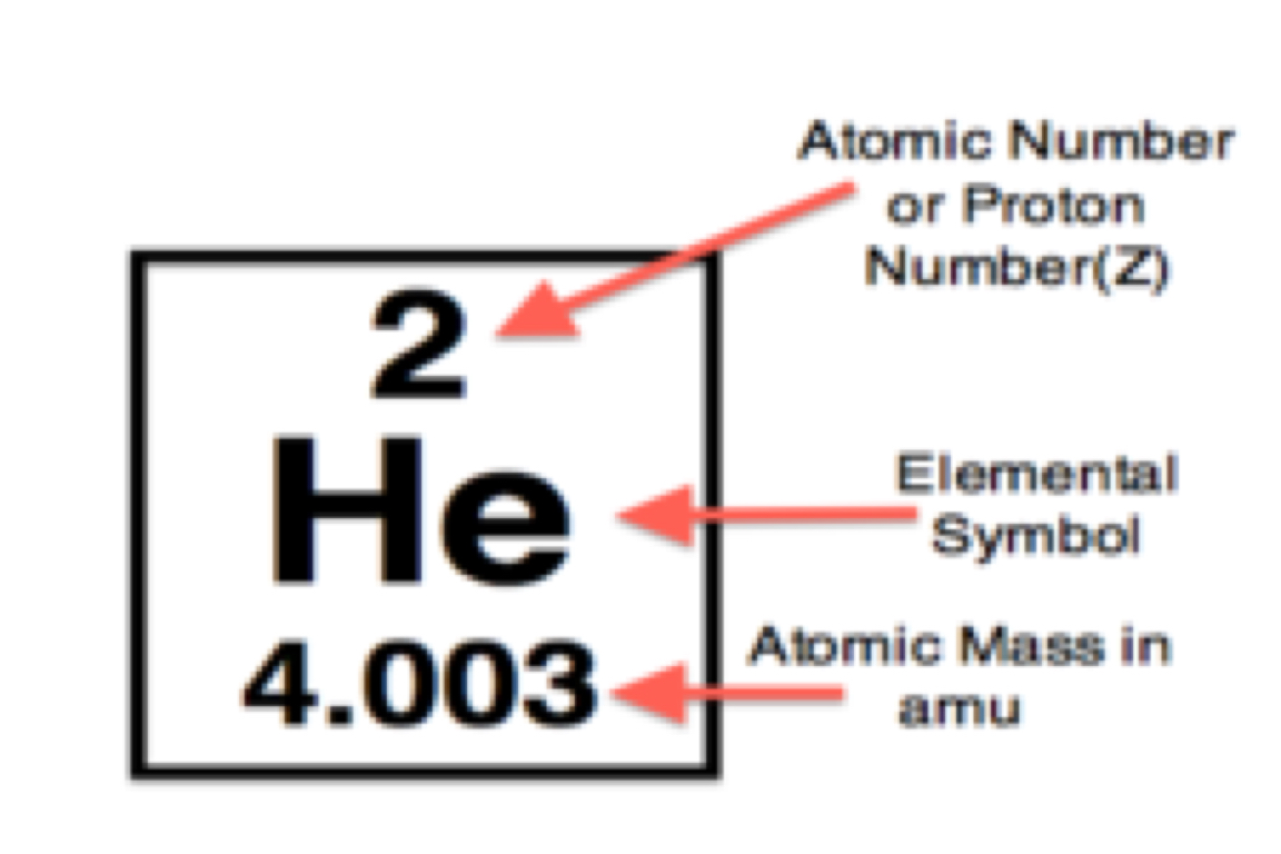 Chem vocab by alexia valdez atomic number gamestrikefo Choice Image