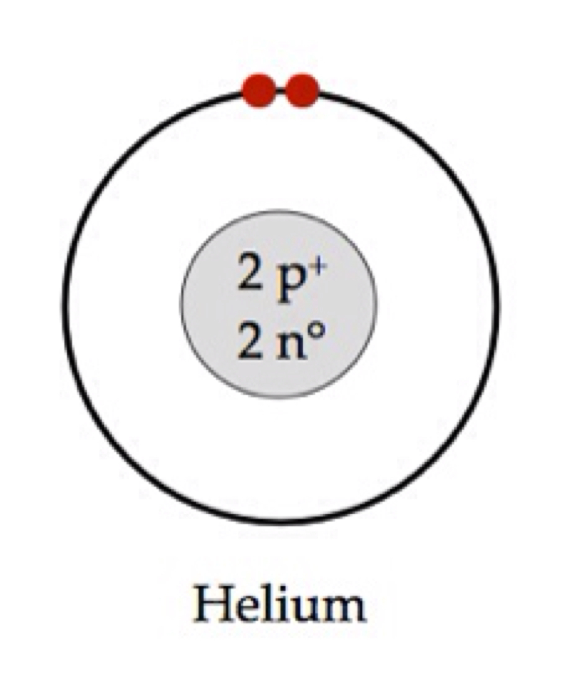 Bohr diagram helium wiring library noble gases by vanessa witheridge rh haikudeck com bohr diagram for oxygen helium element pooptronica Gallery