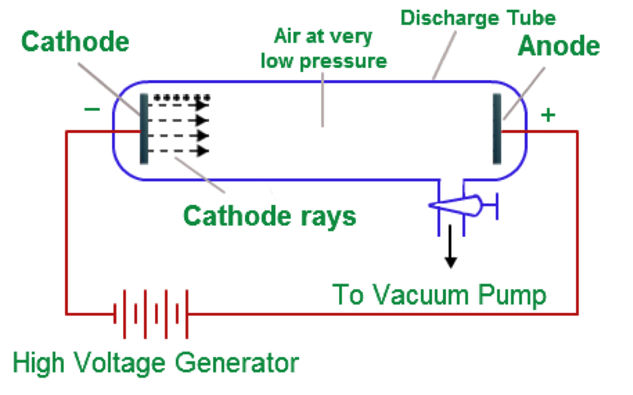 Bradford Aylin Period 5 By Cathode Ray Diagram