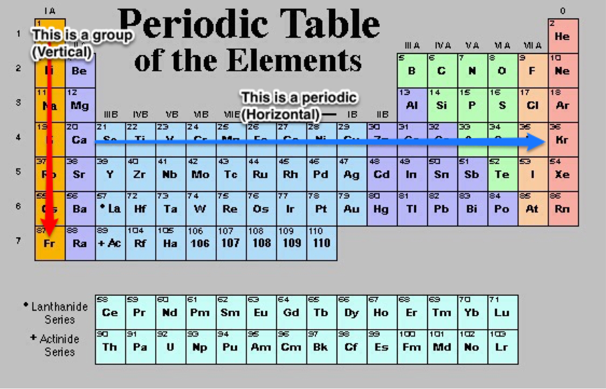 Periodic table by tom wood gamestrikefo Choice Image