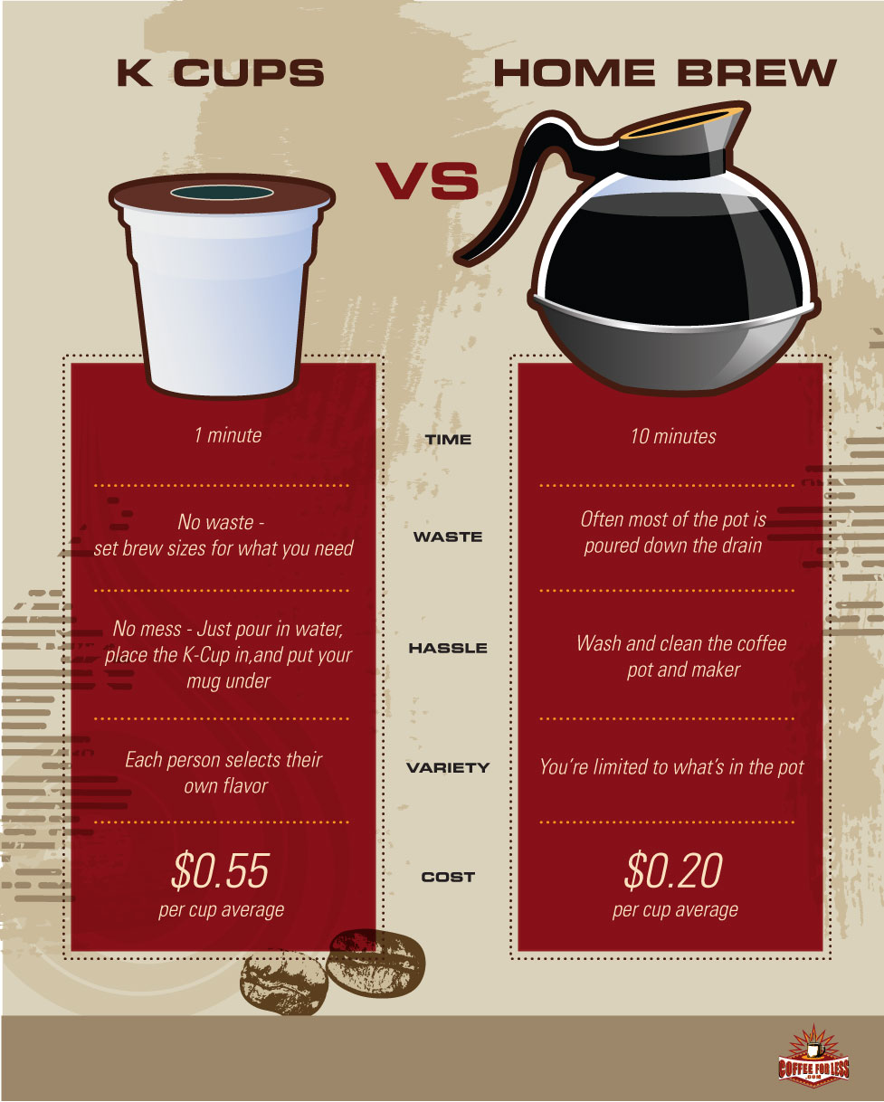 How Much Coffee Is In Ak Cup >> Keurig By Zai Jaco