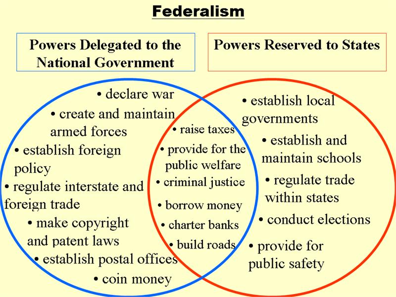 magna carta and bill of rights venn diagram hadi palmex co United States Constitution Bill of Rights u s bill of rights venn diagram wiring diagram