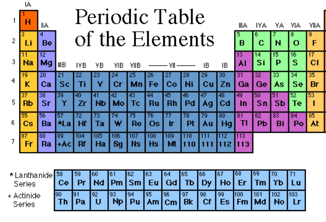 Periodic table review by holly steele gamestrikefo Images