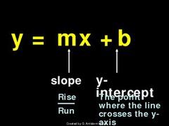 slope intercept form labeled  Chapter 9 (Algebra II) by 9