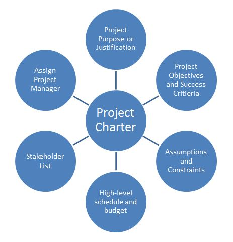 Project Management And Meeting Planning By Raechel