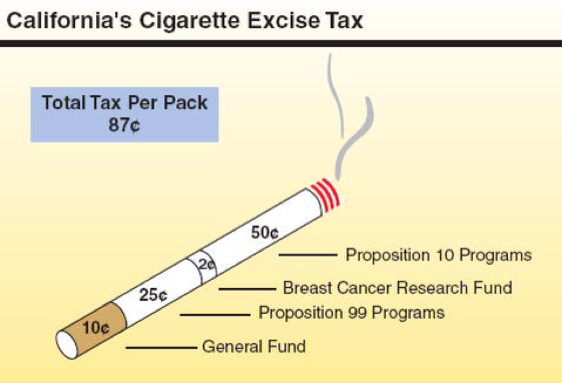 excise tax by fernando martinez