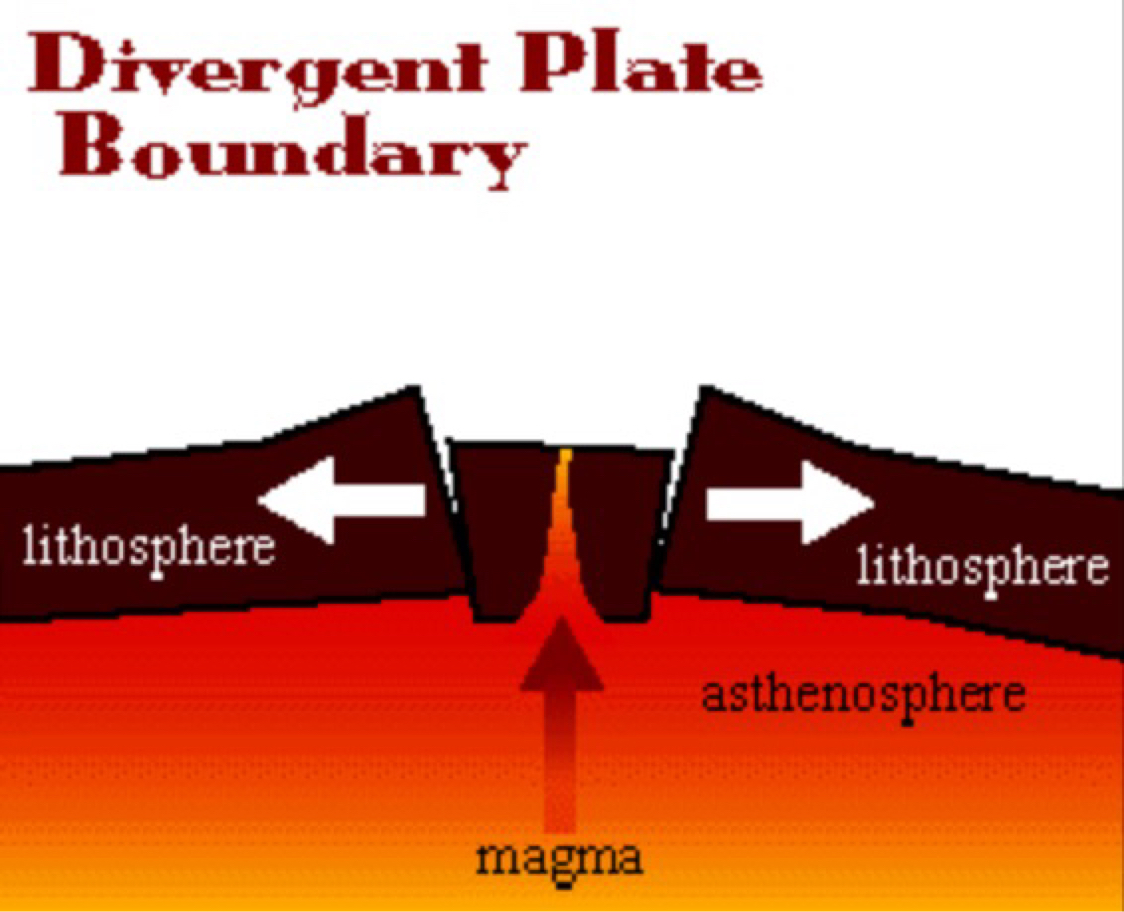 What is an example of a divergent plate boundary youtube.
