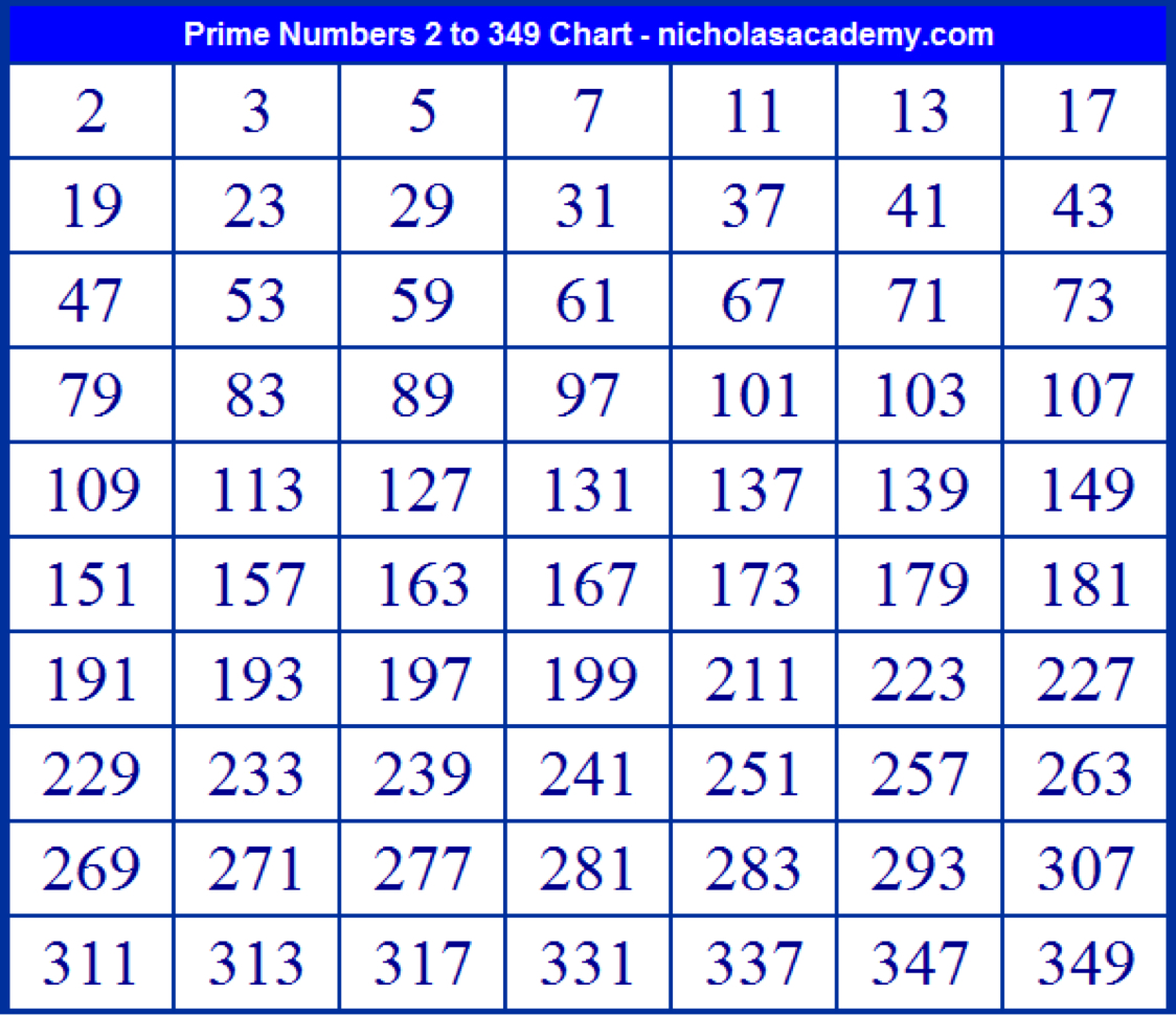 What is a prime number 47