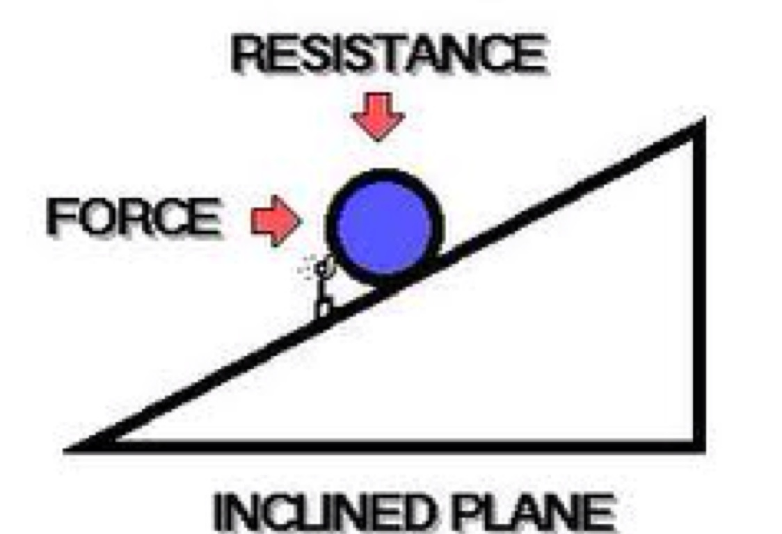 Inclined Plane Examples In Everyday Life six simple machinehannahhecker02
