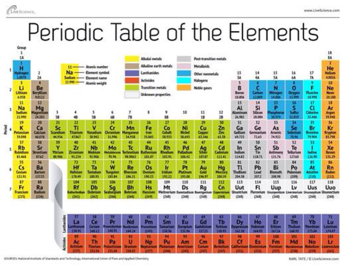 Elements compounds and mixtures by sydney westphal urtaz Image collections