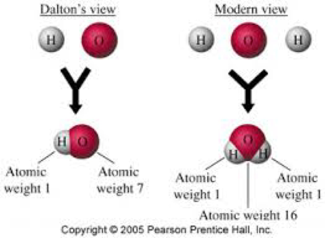 atomic structure theory by dalton thomson 2018-9-28  modern atomic theory was born with dalton when he published his theories in 1803 his theory consists of five important points, which are considered to be mostly true today: (from wikipedia) elements are composed of tiny particles called atoms.