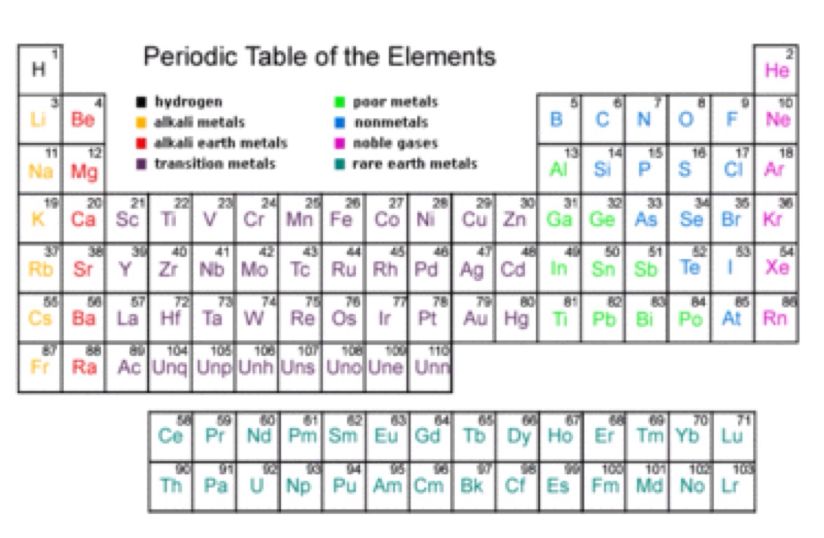 Periodic table family definition choice image periodic table images periodic table family definition choice image periodic table images periodic table boron family images periodic table gamestrikefo Choice Image