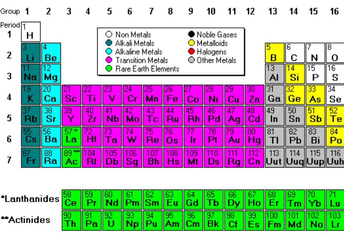 Periodic table review by holly steele gamestrikefo Image collections