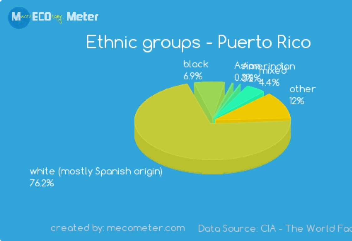 Puerto rico by gabriel maldonado nvjuhfo Choice Image