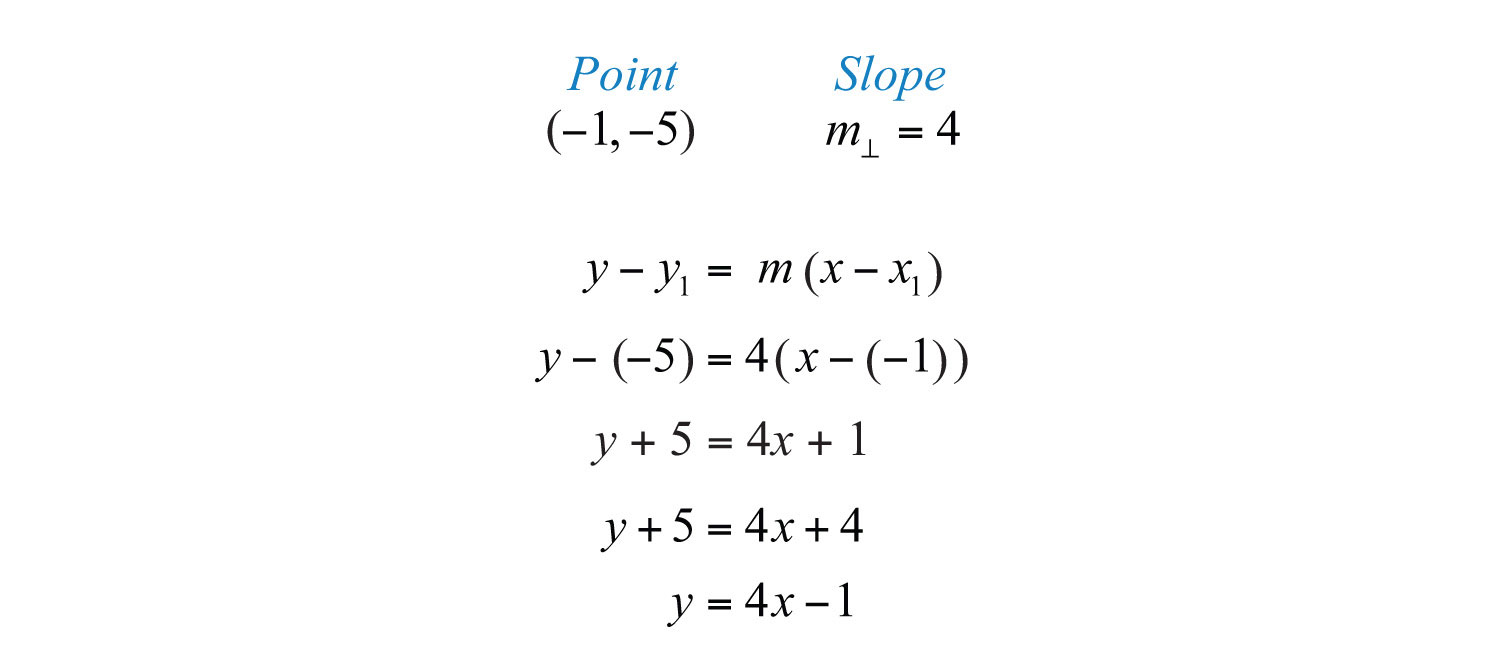 point slope form for quadratic  Functions and Graphs by 13