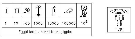 Egyptian Mathematics and number hieroglyphs by
