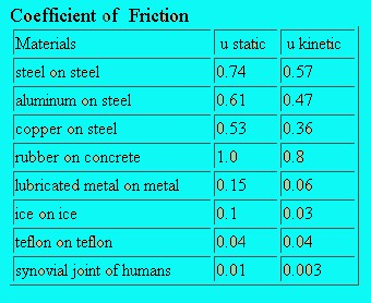 Enjoyable An Introduction To Friction By Josephfitzpatrick4 Home Interior And Landscaping Synyenasavecom