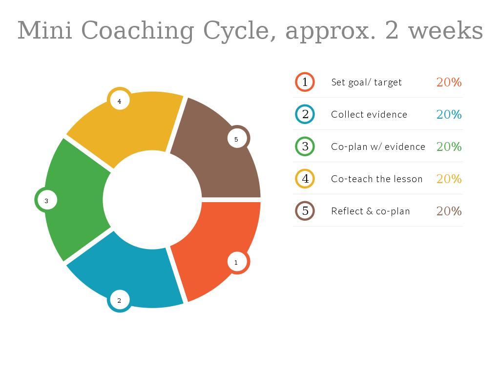Mini Coaching Cycle, approx. 2 weeks