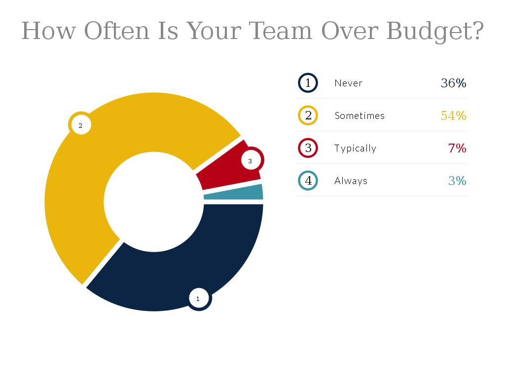 How Often Is Your Team Over Budget?